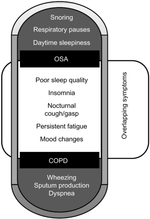 Cardinal symptoms of COPD and OSA.Note: The common symptoms of COPD and OSA are noted with potential overlapping symptoms highlighted in the center.Abbreviations: COPD, chronic obstructive pulmonary disease; OSA, obstructive sleep apnea.