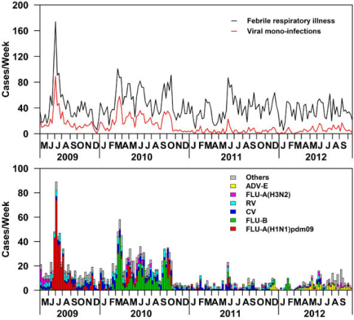 Distribution of weekly cases of febrile respiratory illness (FRI), viral mono-infections during study period*. *The top panel presents the weekly FRI cases together with viral mono-infection cases. The second panel is a frequency chart presenting the weekly viral mono-infection cases. The dominating virus was placed at the bottom of each bar. Viruses are shaded in different colors – Adenovirus E (ADV-E); Influenza A(H3N2) (FLU-A(H3N2)); Rhinovirus (RV); Coxsackie/Echovirus (CV); Influenza B (FLU-B) and influenza A(H1N1)pdm09 (FLU-A(H1N1)pdm09). Influenza A(H1N1) (FLU-A(H1N1) and Influenza (unknown type) (FLU-A(unknown)), Adenovirus B (ADV-B) and ADV(untyped), Enterovirus (EV), human metapneumovirus (hMPV), Parainfluenza 1 (hPIV-1), hPIV-2, hPIV-3 and hPIV-4,Coronavirus OC43 (CoV-OC43), CoV-NL63, CoV-229E, CoV-HKU1 and CoV(untyped), respiratory syncytial virus A (RSV-A) and RSV-B and Bocavirus (BV) are pooled as others in the bottom panel.