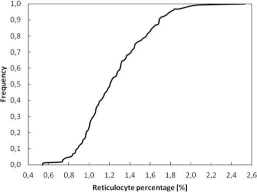 CUMULATIVE FREQUENCY DISTRIBUTION OF RETICULOCYTE PERCENTAGES IN OUT-OF-COMPETITION SAMPLES AT UEFA EURO 2012