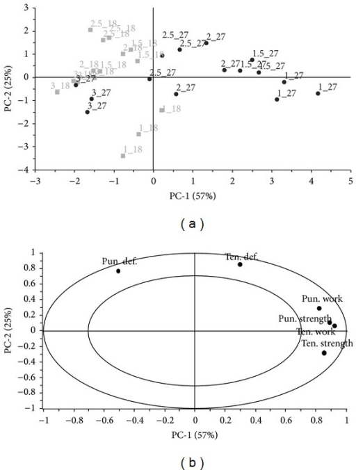 PCA; (a) scores plot; (b) correlation loadings plot, data of films with a nonwoven textile, positive correlation marked with a circle. Objects are labeled according to design parameters: %(glycerol)_ml(casted amount).
