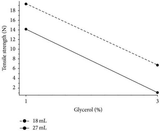 Interaction plot; effect of amount of glycerol on tensile strength at various thicknesses of films without nonwoven textile.