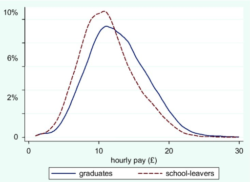 Distribution of hourly pay for graduates and school-leavers with A-levels (upper service class).
