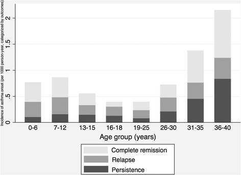 Incidence of asthma onset by age group, categorized by current outcomes, namely, complete remission, relapse and persistence. Rates were adjusted for birth cohort and sex by using Poisson regression model. Among 860 cases, 29 of them missed the responses to asthma outcomes.