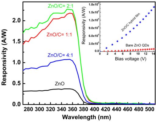 (a) Response spectra of the photodetectors fabricated from the ZnO QD/carbon nanodots hybrid film with different ratios under a bias of 50 mV; (b) Dependence of the responsivity of the photodetectors fabricated from the ZnO/C hybrid films and bare ZnO QDs on the bias voltage.