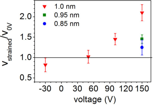 The ratio of domain wall velocity in the unstrained Pt/Co(t)/Pt to the velocity in strained Pt/Co(t)/Pt plotted against transducer voltage for t = 1.0 nm, 0.95 nm and 0.85 nm. The unstrained velocity in each film is ~60 μm/s and the line at vstrained/v0V = 1 represents v = v0V.