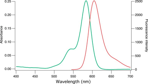 Absorption and emission spectra of CaRu-Nano.DOI:http://dx.doi.org/10.7554/eLife.05808.005