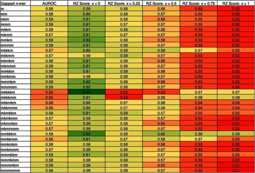 AUROC and RZ score evaluation for all 32 gappedn-mer matrices for HB. This heatmap summarizes the results shown in Figures 3 and 4. The first column lists each of the 32 gapped n-mers. The second column contains the AUROC score obtained from each gapped n-mer's ROC curve. The third through seventh columns contain the RZ scores obtained from each gapped n-mer at the threshold positions 0.0, 0.25, 0.5, 0.75, and 1.0, respectively. For columns two through seven, the scores are color-coded with green, yellow, and red for high, medium, and low values respectively.