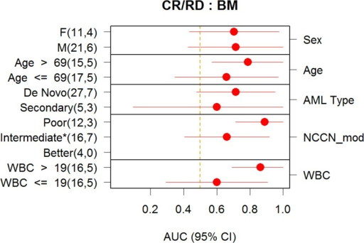 Performance of Classifier in Subgroups (BM).Prediction accuracy of DXSCNP in various subgroups in the BM Validation Analysis Set. For age and WBC, the subgroups were defined by thresholding at the median value. For all samples cytogenetic risk was determined using NCCN 2013 guideline criteria. Similarly to what is done in clinical practice, patients with unknown cytogenetics were imputed as intermediate risk cytogenetics. The point estimate of accuracy measured by AUROC and confidence intervals (Delong method) are also shown.