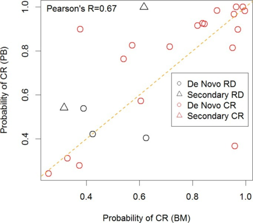 Comparison of predictions between paired PB and BM samples.Predicted probability of CR for BM and PB samples from donors with SCNP data with paired samples in the validation set. Denovo vs secondary AML subtypes are noted in the inset. A majority of the predictions were concordant between the tissues types of de novo. Of note, two RD donors that were discordant are secondary AML.