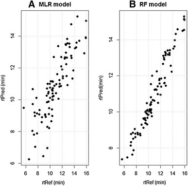 Correlation between the predicted retention time (rtPred, min) and the experimental retention time (rtRef, min) for the 93 reference compounds by the established models a Multiple Linear Regression (MLR) (r = 0.85), and b Random Forest (RF) model (r = 0.97)