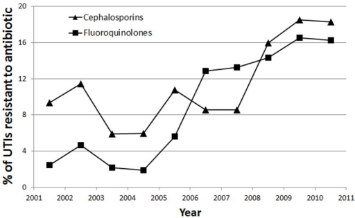 Trend showing percentage of UTIs resistant to Cephalosporins (▲) and Fluoroquinolones (■) over the 10 year period of the study.