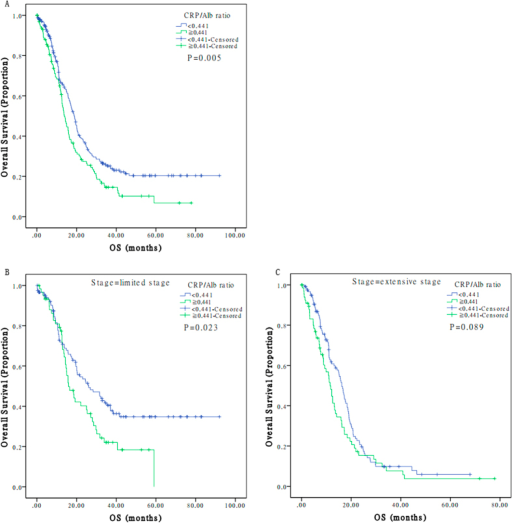 The prognostic value of CRP/Alb ratio on overall survival curves in patients with limited or extensive stage disease. A. Comparison of OS on patients with high CRP/Alb ratio vs low CRP/Alb ratio. B. Comparison of OS on patients in limited stage with high CRP/Alb vs low CRP/Alb ratio. C. Comparison of OS on patients in extensive stage with high CRP/Alb vs low CRP/Alb ratio