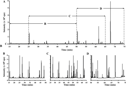 Metabolite profiling of pennycress embryos at 17 DAP. (A) GC-MS chromatogram of 17 DAP pennycress embryos obtained after MSTFA derivatization. Enlarged chromatogram areas depicting the main classes of compounds, (B) amino acids, (C) organic acids, and (D) sugars found in pennycress embryos. The NIST 11 library was used to assign the different peaks.