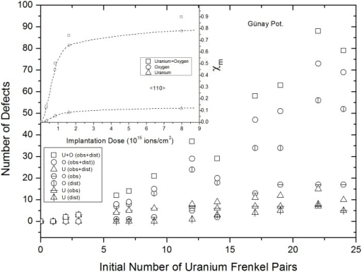Günay potential results for variations in numbers of remaining and created FPs versus uranium IFPs.The inset was taken from Ref. 28 and shows the experimentally determined concentrations of uranium and oxygen FPs created, as functions of dose.