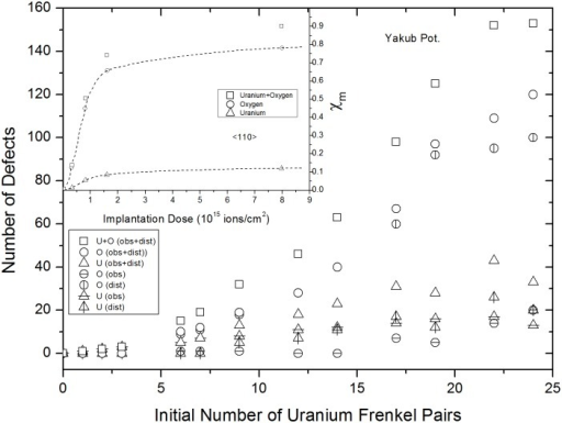 Yakub potential results for variations in numbers of remaining and created FPs versus uranium IFPs.The inset was taken from Ref. 28 and shows the experimentally determined concentrations of uranium and oxygen FPs created, as functions of dose.
