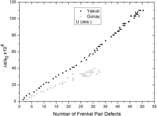 Relative lattice expansion versus number of obstruction type uranium defects, from Yakub and Günay potentials.
