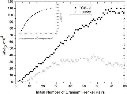 Relative lattice expansion versus number of uranium IFPs, calculated using the Yakub and Günay potentials.The inset was taken from Ref. 21 and shows experimental lattice expansion as a function of cumulative dose.