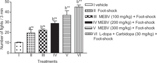 Effect of Beta vulgaris on the number of fights in foot shock-induced aggression model. Each column represents as mean ± standard error of the mean (n = 6). (a) compared with vehicle treated group. (b) compared with foot-shock group **P < 0.01, ns-nonsignificant (one-way analysis of variance followed by Dunnett's test)