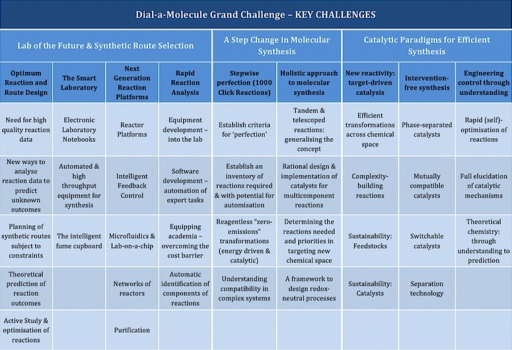Key challenges identified in the Dial-a-Molecule Roadmap for Chemical Synthesis in the 21st century.