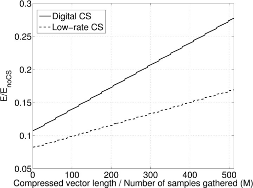 Energy comparison between digital and low-rate CS varying the compressed vector size for digital CS and the number of samples gathered for the low-rate CS.