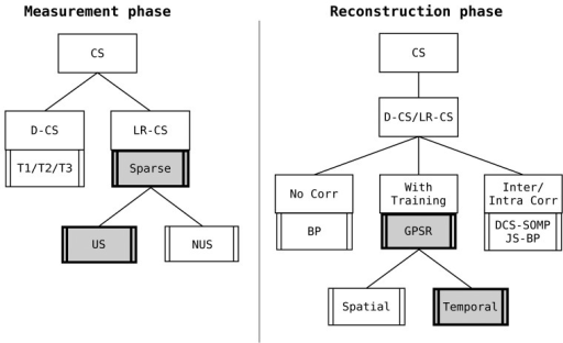 With the same nomenclature previously introduced, this plot highlights the different choices for the measurement and reconstruction phase that permit one to achieve better reconstruction with the minimum energy expenditure.