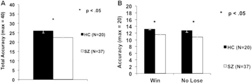 Behavior: Mean accuracy in HC and SZ participants. A. One-way ANOVA reveals a significant group difference in overall accuracy.B. One-way ANOVAs reveal a significant group difference in the No Lose condition as well as in the Win condition.