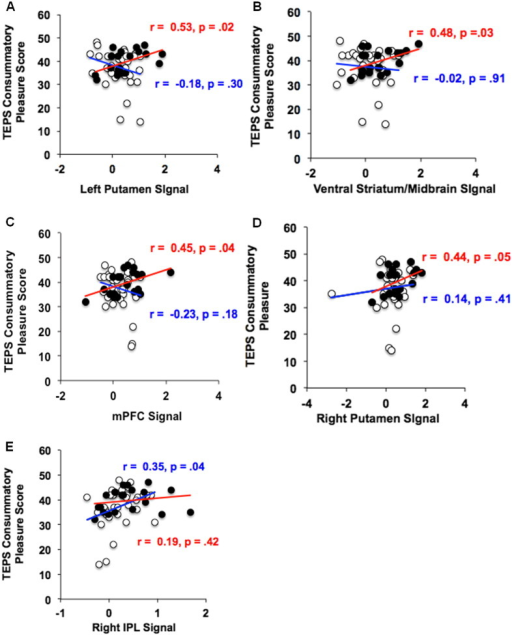 ROI analyses during immediate reward anticipation: correlations with trait hedonic pleasure. HC = black circles, red correlation values; SZ = white circles, blue correlation values.