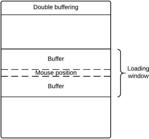 Double buffering mechanism loading images on-the-fly.