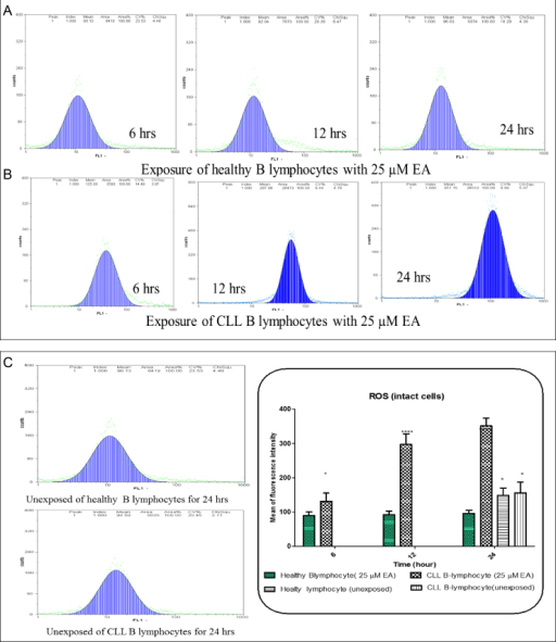 Effects of EA on CLL and healthy B lymphocytes. EA-induced ROS generation in CLL but not in healthy B-lymphocytes (A and B). Changes mean of fluorescence intensity in ROS generation in CLL and healthy B-lymphocytes treated with EA 25 µM for 0–24 h summarized in graph D. Values (mean±S.E.) are from three independent experiments (D). *p<0.05, **p<0.01 for difference in ROS generation between healthy and CLL in time interval (D).