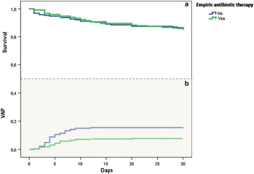 Impact of empiric antibiotic therapy on VAP and ICU mortality: analysis with Kaplan–Meier survival method shows that empiric antibiotic therapy was associated with a decrease in VAP occurrence (b) (log rank test, p < 0.001), but had no effect on mortality (a) (log rank test, p = 0.793)