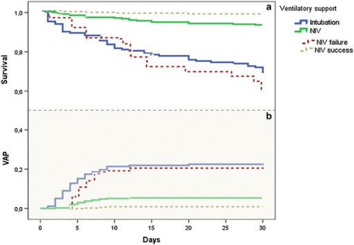 Impact of ventilation method at ICU admission and that of NIV failure on VAP rate and ICU mortality: analysis with Kaplan–Meier method shows that NIV was significantly associated with a decrease in VAP (b) and ICU mortality rates (a), (log rank test, p < 0.001). Conversely, NIV failure was associated with higher rates of VAP and death in the ICU compared with patients ventilated with NIV only (log rank test, p < 0.001) and similarly to primary invasive mechanical ventilation