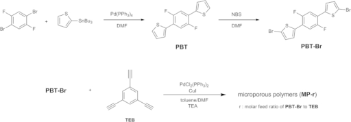 Reaction scheme for the synthesis of the bis(bromothiophene) monomer (PBT-Br) and microporous polymers (MPs).The polymers were prepared by a Sonogashira-Hagihara coupling reaction.