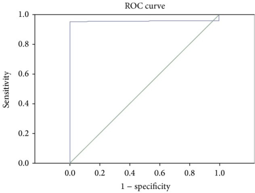 ROC curve of HDL and TNF-α combined detection of ischemic cerebrovascular disease.