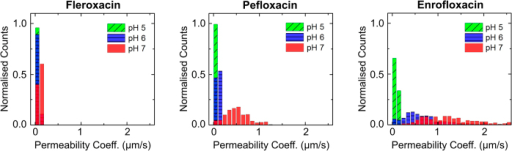 Histograms representing the measured permeability coefficients of fleroxacin, pefloxacin and enrofloxacin across DPhPC lipid vesicle membranes as a function of pH.The counts provided here are normalised to the total number of vesicles detected in each case, to enable direct comparison of the permeability coefficients across the different conditions. For all three fluoroquinolones, the permeability increases as we increase the pH from acidic (pH 5) to neutral values. The mean permeability coefficients are reported in Table 1. From the histograms, we observe that fleroxacin has the lowest permeability of the three drugs, and enrofloxacin the highest. Separate histograms and the experimental scatter plots for each condition are provided in the Supplementary Information.
