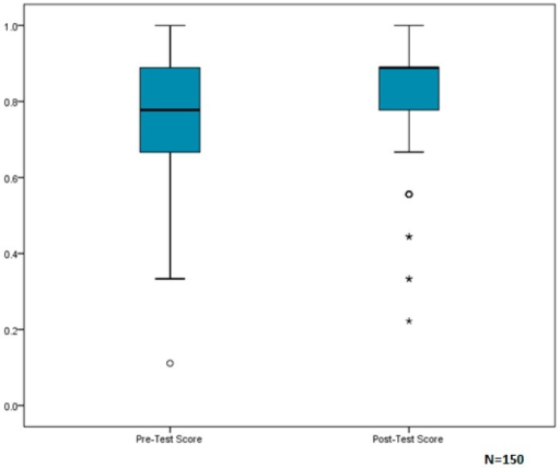 Box-and-whisker plots of participant median scores on Part II of the EHA Questionnaire: Awareness/Knowledge.