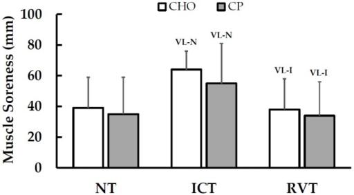 Effects of Training Periods and Nutritional Supplementation on Muscle Soreness (Mean ± SD). Within-treatment effects: VL-N = Very likely different than NT; VL-I = Very likely different than ICT; No between-treatment effects were observed. NT = normal training; ICT = intensified cycle training; RVT = reduced volume training; CHO = carbohydrate supplementation; CP = carbohydrate + protein supplementation.