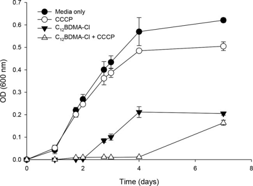 Effects of the efflux pump inhibitor CCCP on the growth of B. cenocepacia AU1054 in 1/10-diluted TSB medium containing 60 µg/ml C12BDMA-Cl.