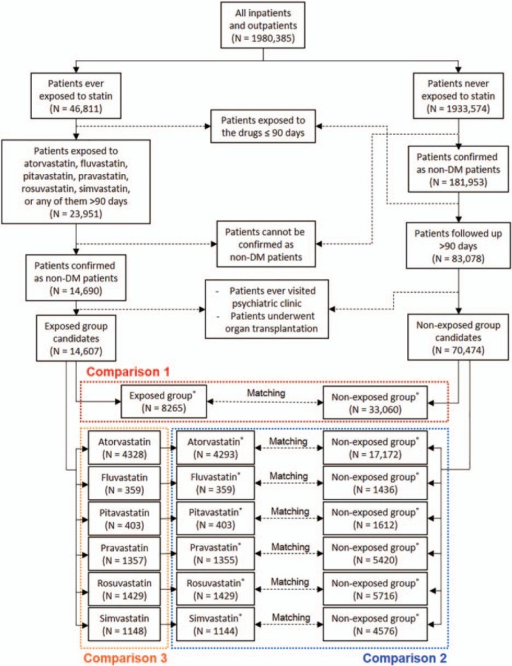 Overview of the study design. To evaluate the risk for new-onset diabetes mellitus (NODM) after exposure to statins, statin-exposed patients were compared to matched nonexposed patients (comparison 1). To evaluate the risks associated with 6 different statins (atorvastatin, fluvastatin, pitavastatin, pravastatin, rosuvastatin, and simvastatin), comparison 2 (comparison between patients exposed to each statin and the matched nonexposed patients) and comparison 3 (within-class analysis) were conducted.