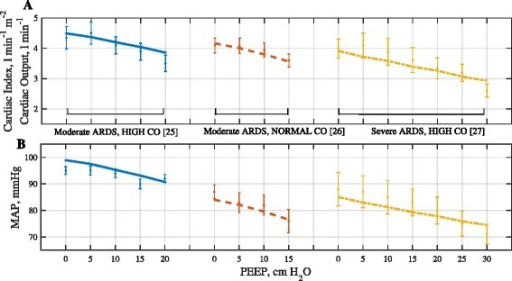 results of fitting model outputs for hemodynamic variables to patient data a cardiac index