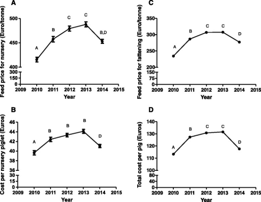 Temporal evolutions of feed cost and cost of production during nursery (a and b) and fattening phase (c and d) from 2010 to 2014 in Spain. Values with different superscripts differ significantly between years at P < 0.05