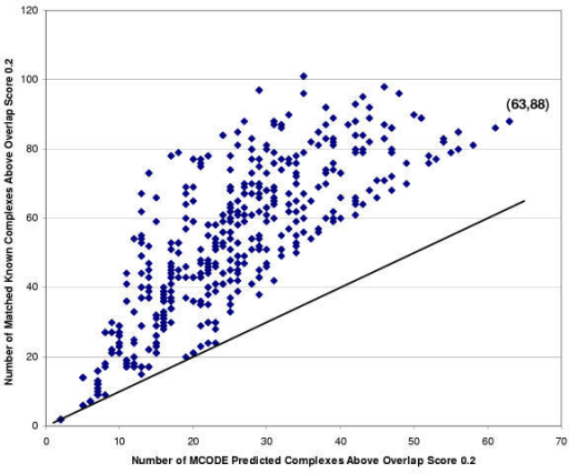 Number of Predicted and Matched Known Complexes at Overlap Score Threshold of 0.2 Figure legend: Number of known complexes matched to MCODE predicted complexes plotted against number of MCODE predicted complexes, both with an overlap score above 0.2.