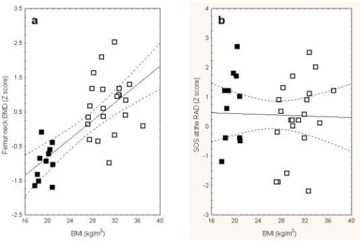 Spearman rank order correlation coefficient of body mass index (BMI) and bone mineral density (BMD) at the femoral neck (a) and speed of sound (SOS) at the radius (b). Lean patient marked as filled squares and overweight women in open squares. The correlation between BMI and femoral neck BMD is statistically significant (R = 0.68, P < 0.0001).