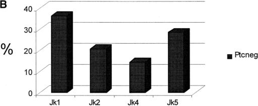 Jκ use by 6-1 and non-Tg littermate mice. (A) Jκ use by Vκ4/5H rearrangements from the PtCneg, PtCint, and PtCbri populations of 6-1 mice. (B) Jκ use by non-Vκ4/5 rearrangements from the PtCneg population of 6-1 mice. (C) Jκ use by B-0 (CD23+B220+) cells of non-Tg littermates. The total numbers of sequences analyzed in each group are given in Fig. 2 and Fig. 3.