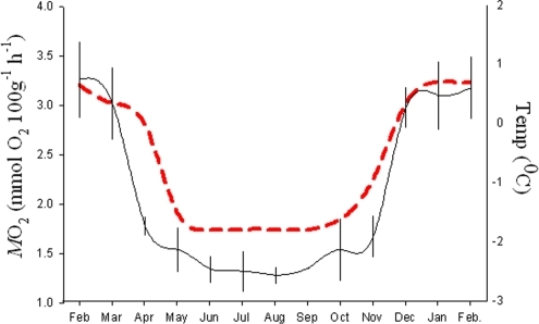 The free-ranging metabolic rate of N. coriiceps.The mean monthly MO2 of wild N. coriiceps (black line, n = 6) was extrapolated from continual field recordings of fH using the equation given in Fig. 3. Water temperature was measured by an onboard temperature sensor (red).