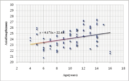 Relationship between axial length (mm) and age (years). Note the relationship showing an increase of the axia length with increasing age.