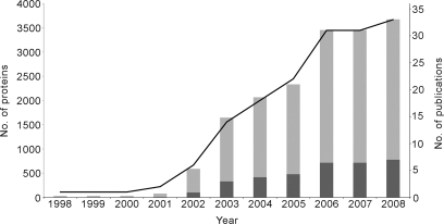 The cumulative increase in the number of (i) proteins reported as mitochondrial (gray bars) and (ii) publications (black line) over the last 10 years using the 33 publications on mitochondrial localization included in MitoMiner. Protein redundancy was removed by using HomoloGene to merge orthologs and duplicate proteins. The number of transmembrane proteins (dark gray) as annotated in UniProt that have been found is about 20% of the total (light gray).
