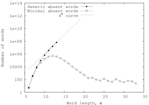 Example of the growth of the number of generic absent words and minimal absent words as a function of word size, n. Plots of the number of generic absent words and minimal absent words for the case of the M. genitalium organism. It can be seen that the number of minimal absent words grows until a maximum and then decreases towards zero. On the contrary, the number of generic absent words grows exponentially. For comparison, we also included the graphic of the function 4n. This behavior has also been observed in the other sequences.