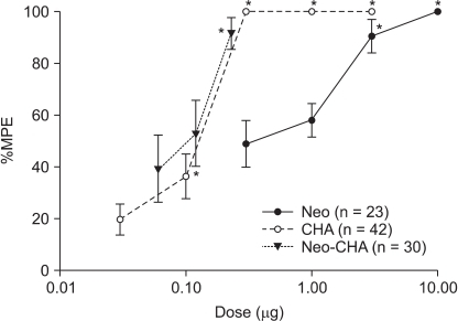 Dose-response curves from the peak effects of percent maximal possible effect (%MPE) for anti-allodynia in the neostigmine, N6-cyclohexyladenosine, and their combination subgroups. These curves show a dose-dependent anti-allodynic effect. Data are expressed as mean ± SEM. Doses (µg) are represented logarithmically on the x axis and peak %MPE of each group is represented on the y axis. CHA: N6-cyclohexyladenosine, Neo: neostigmine, Neo-CHA: combination of neostigmine and N6-cyclohexyladenosine. *P < 0.05 compared with baseline value in each group.