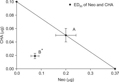 Isobologram for the interaction between intrathecal neostigmine and N6-cyclohexyladenosine. Horizontal and vertical bars indicate SEM. The diagonal line connecting two 50% effective dose (ED50) points is the theoretical additive line. The ED50 point A is calculated from the ED50 values and 95% confidence intervals of each drug. The experimental ED50 point B lies far below the line of additivity, indicating significant synergism. CHA: N6-cyclohexyladenosine, Neo: neostigmine. *P < 0.05 compared with theoretical ED50 point A.