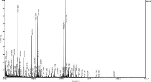 A typical profile of molecular mass of tryptic fragments of zinc- α2-glycoprotein (ZAG) during analysis by MALDI-TOF mass spectrometry.